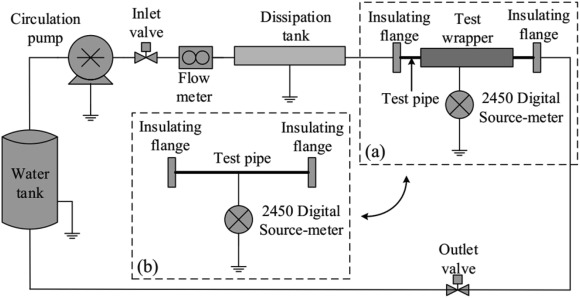 Influencing Factors To The Friction Charging In Water Delivery Metal