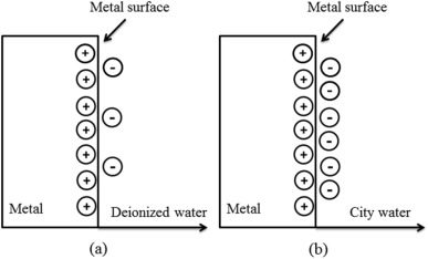Influencing factors to the friction charging in water