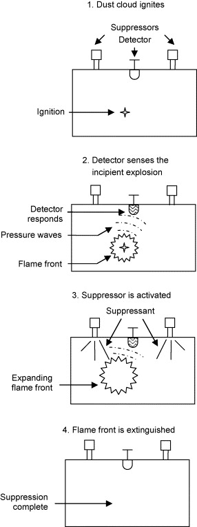 Dust explosions–Cases, causes, consequences, and control - ScienceDirect
