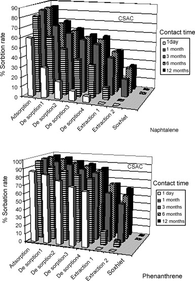 Effects of aging on the extractability of naphthalene and ...