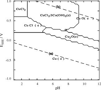 Copper cation removal in an electrokinetic cell containing zeolite pourbaix diagram for thermodynamically stable copper species in the presence of chloride ion as a function of standard potential e and ph at 25 c for ccuart Gallery