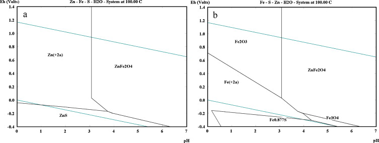 Acidic leaching both of zinc and iron from basic oxygen furnace eph diagrams of the znsh2o and fesh2o systems at 100 c 17 ccuart Choice Image