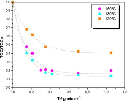 Treatment of a non-azo dye aqueous solution by CWAO in continuous