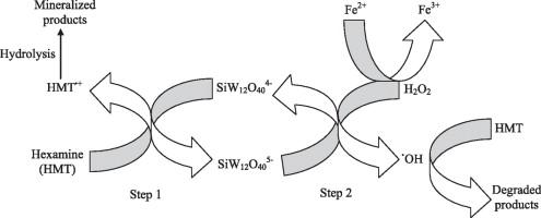 Heterogeneous degradation of precipitated hexamine from