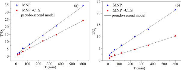 Development of carbon nanotubes/CoFe2O4 magnetic hybrid material for