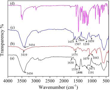 Development of carbon nanotubes/CoFe2O4 magnetic hybrid