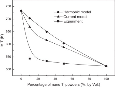 Minimum ignition temperature of nano and micro Ti powder