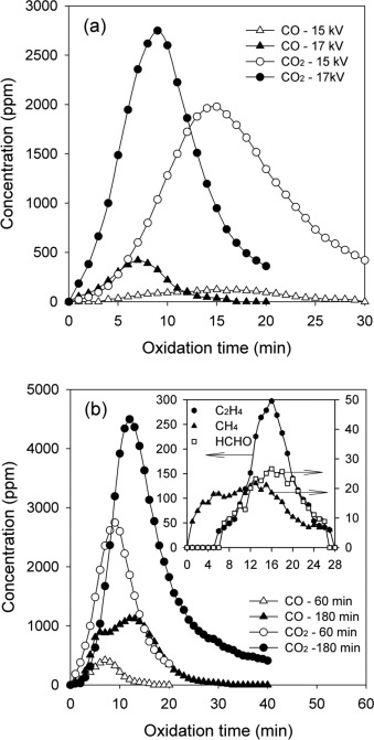 Removal Of Ethylene From Air Stream By Adsorption And Plasma