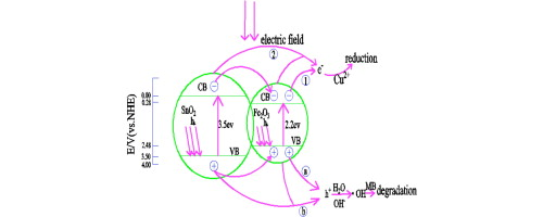 Simultaneous removal of methylene blue and copper(II) ions
