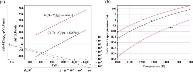 Novel recycle technology for recovering rare metals ga in from a ellingham diagram of gan and inn b relationship between the saturation pressure and temperature ccuart Image collections