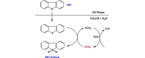 Bicarbonate Induced Activation Of H2o2 For Metal Free Oxidative Desulfurization Sciencedirect