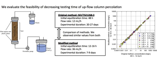 Column percolation test for contaminated soils: Key factors for