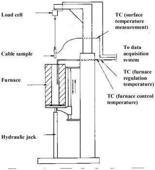 External Heating Of Electrical Cables And Auto Ignition