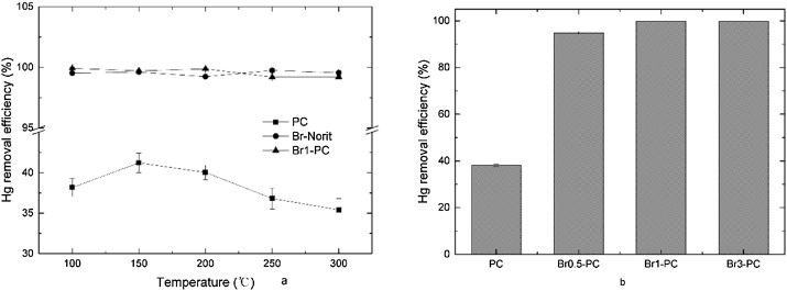 Bromination of petroleum coke for elemental mercury capture
