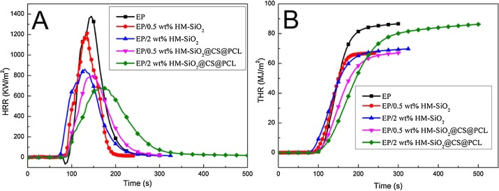 Biobased polyelectrolyte multilayer-coated hollow mesoporous silica