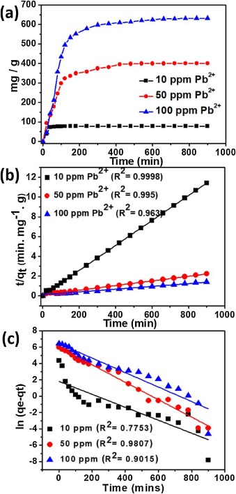 Solvent-free production of nano-FeS anchored graphene from