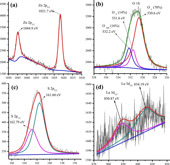 Synthesis and characterization of La-doped Zn(O,S