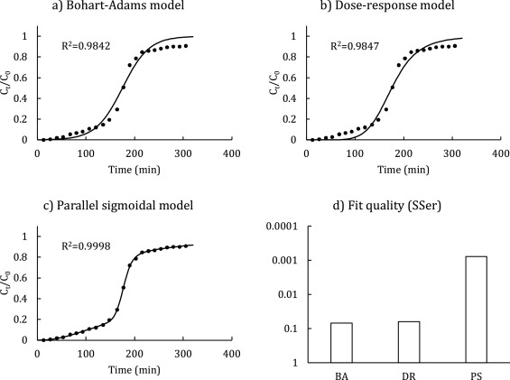 A new approach for modelling and optimization of Cu(II