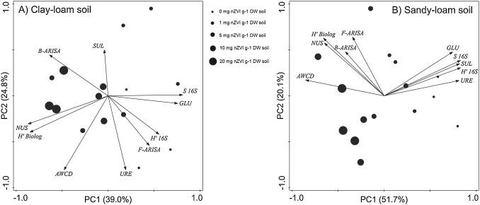 The impact of nanoscale zero-valent iron particles on soil