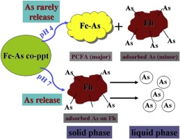 The long-term stability of FeIII-AsV coprecipitates at pH 4