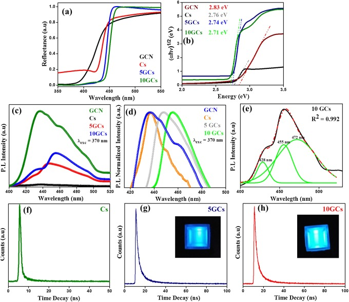 CsPbBrCl2/g-C3N4 type II heterojunction as efficient visible range