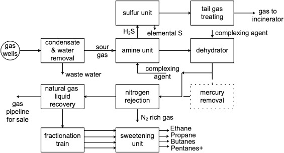 Mercury in natural gas streams: A review of materials and
