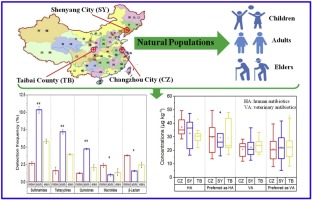 Occurrence and distribution of clinical and veterinary