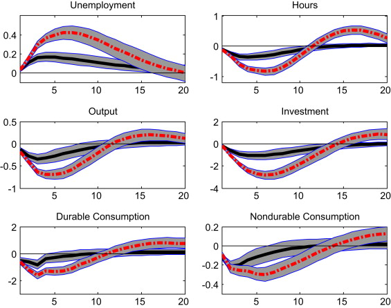 Uncertainty Shocks And Unemployment Dynamics In U S Recessions