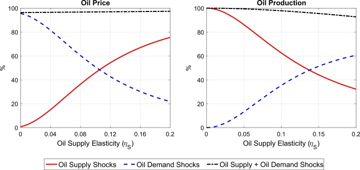 Oil Price Elasticities And Oil Price Fluctuations Sciencedirect