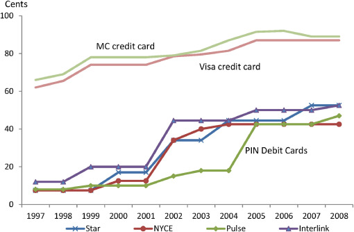 Two-sided market, R&D, and payments system evolution - ScienceDirect