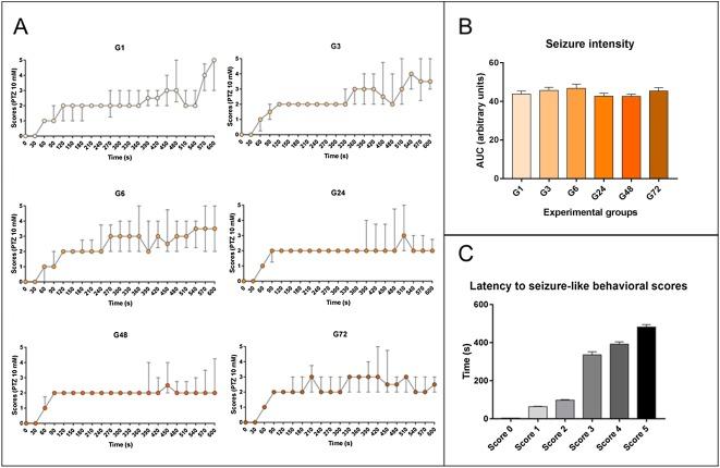 Single pentylenetetrazole exposure increases aggression in