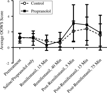 Modulation of remifentanil-induced postinfusion hyperalgesia