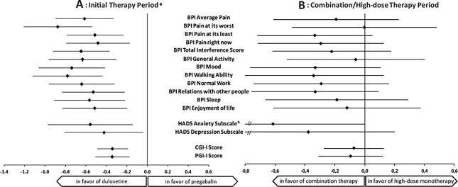 Duloxetine and pregabalin: High-dose monotherapy or their