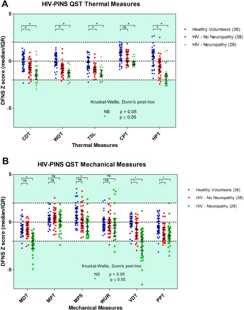 Sensory, psychological, and metabolic dysfunction in HIV