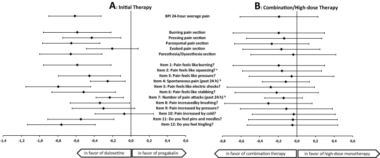 treatment effects in changes of bpi average pain and npsi at the end of