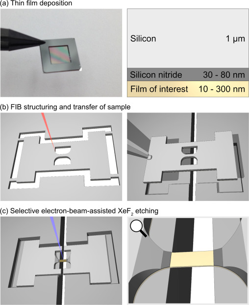 A flexible method for the preparation of thin film samples for in fig 1 fandeluxe Images