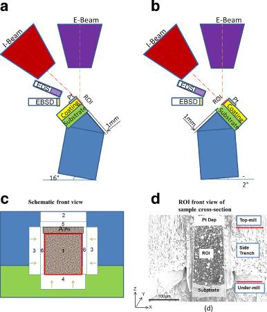 Multi-modal plasma focused ion beam serial section