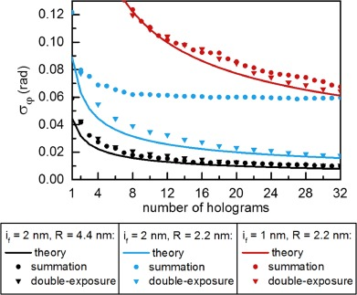 Off-axis electron holography combining summation of hologram series