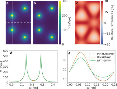 Efficient first principles simulation of electron scattering