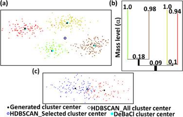 Hierarchical density-based cluster analysis framework for