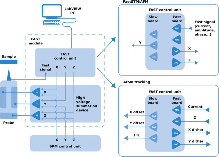 MODULAR CONTROL MODEL# NV1-10V-0-0