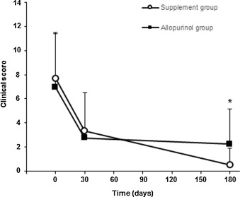 Randomized, allopurinol-controlled trial of the effects of