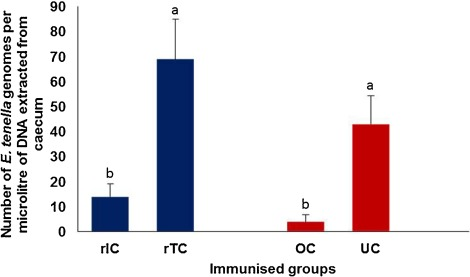 Humoral and cytokine response elicited during immunisation