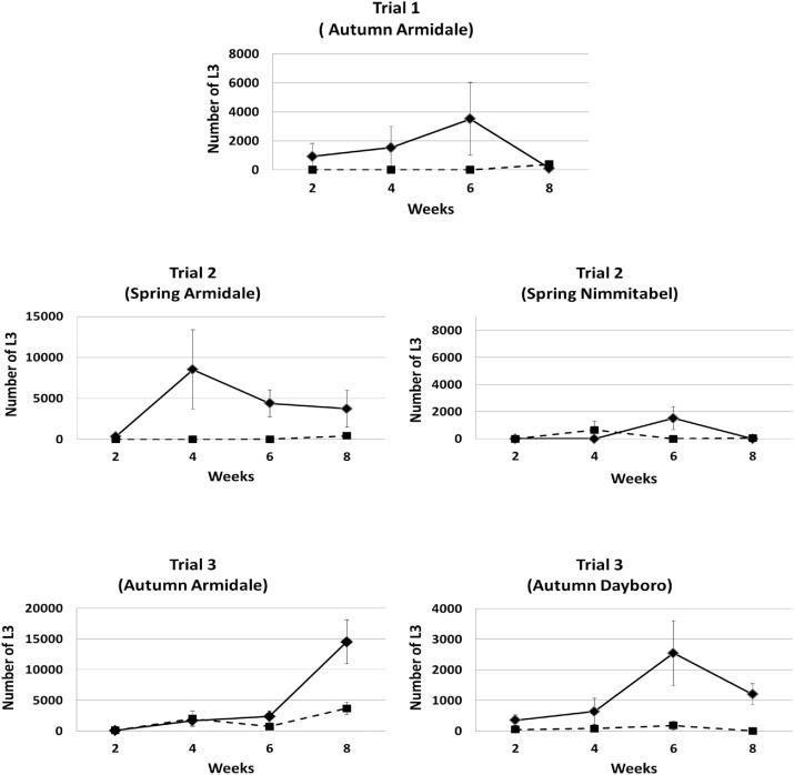Field evaluation of Duddingtonia flagrans IAH 1297 for the