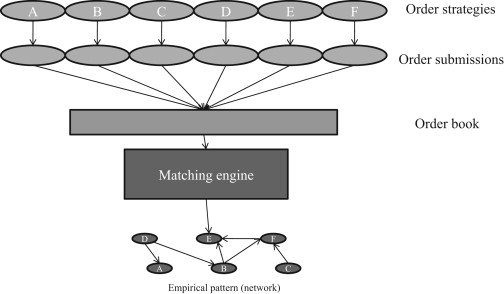 Trading networks and liquidity provision - ScienceDirect