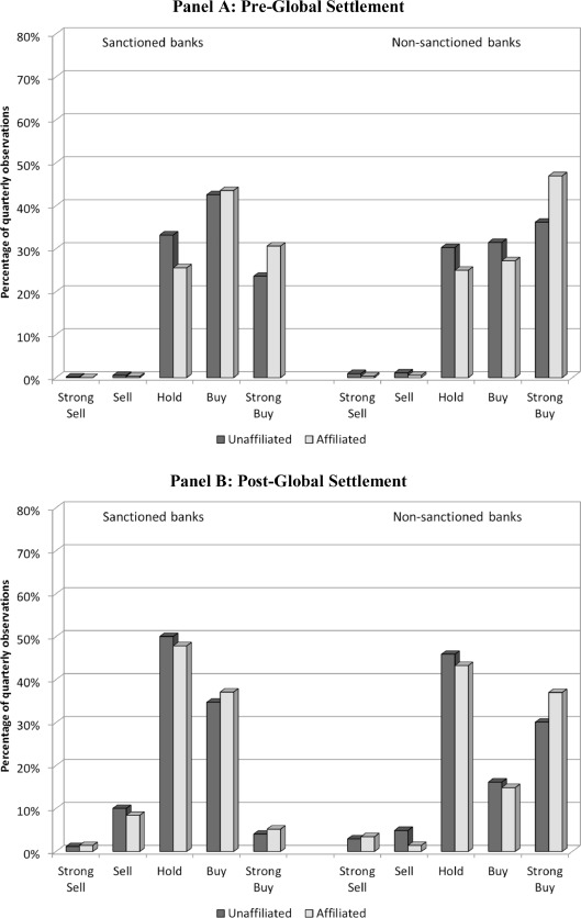 Investment banking relationships and analyst affiliation