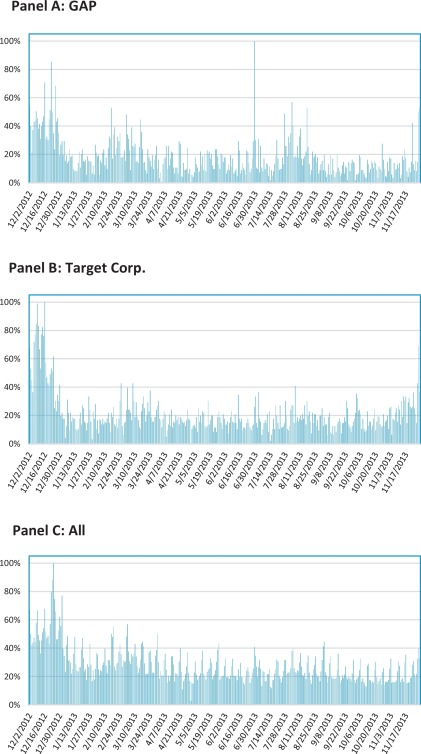 What Do Measures Of Real Time Corporate Sales Say About Earnings