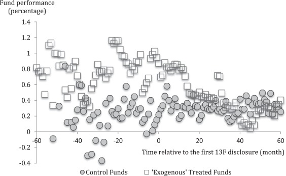 The impact of portfolio disclosure on hedge fund performance