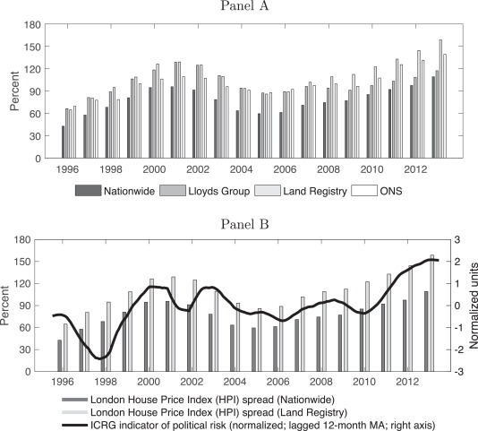 Home Away From Home Foreign Demand And London House Prices