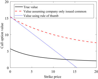Squaring venture capital valuations with reality - ScienceDirect